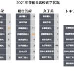 2021年 令和3年 美術系高校大学合格実績比較表
